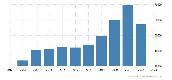china imports denmark