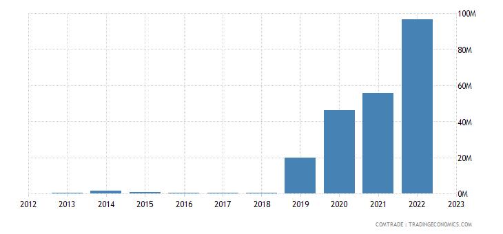china imports djibouti