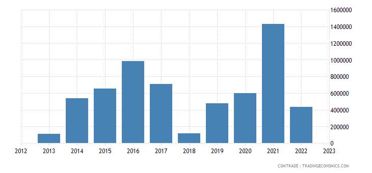china imports dominica