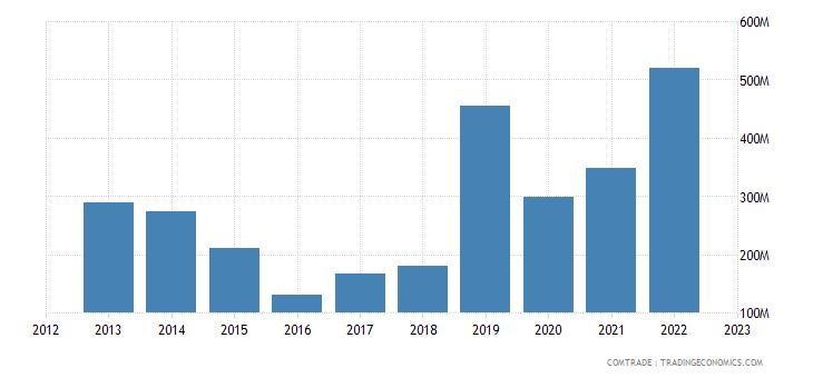 china imports dominican republic