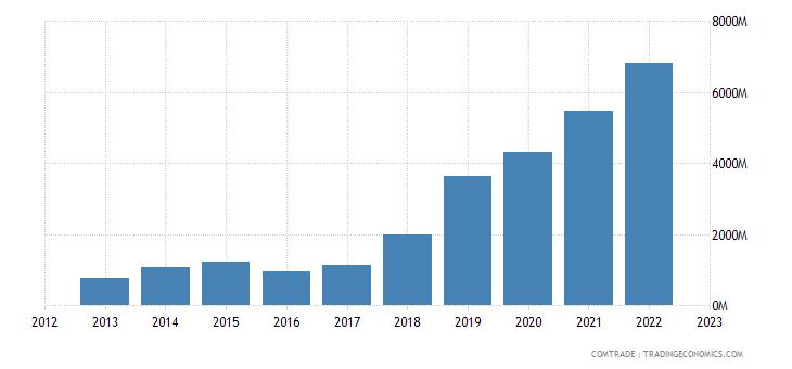 china imports ecuador