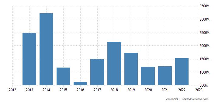 china imports equatorial guinea
