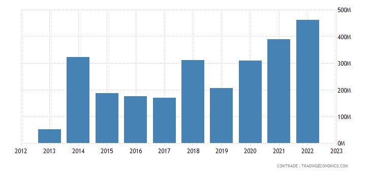 china imports eritrea
