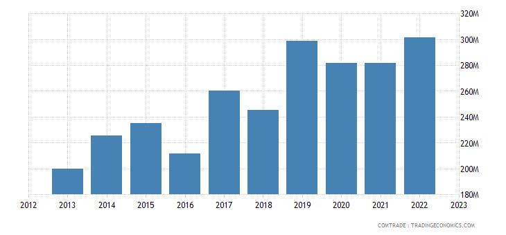 china imports estonia