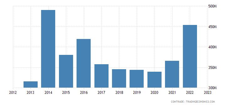 china imports ethiopia