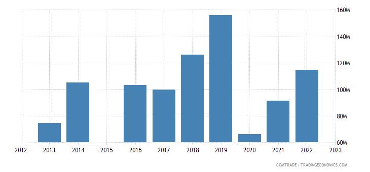 china imports faroe islands