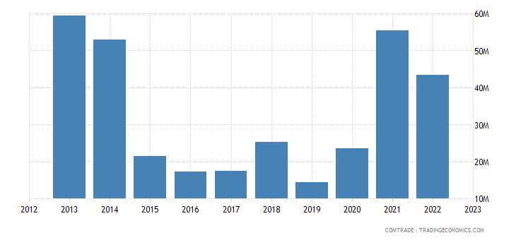 china imports fiji