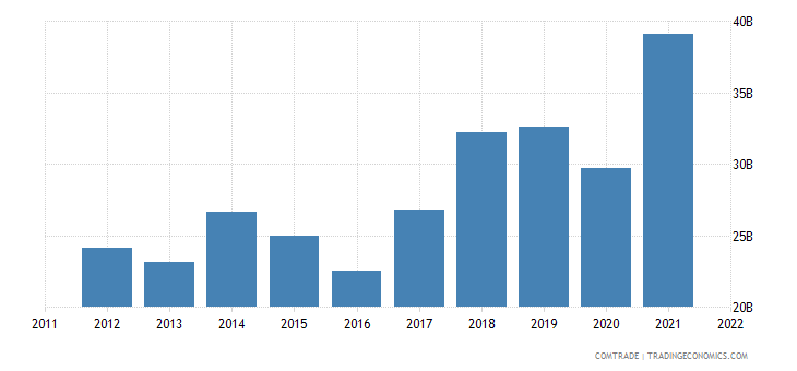 china imports france