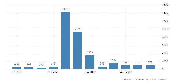 China Imports from Afghanistan