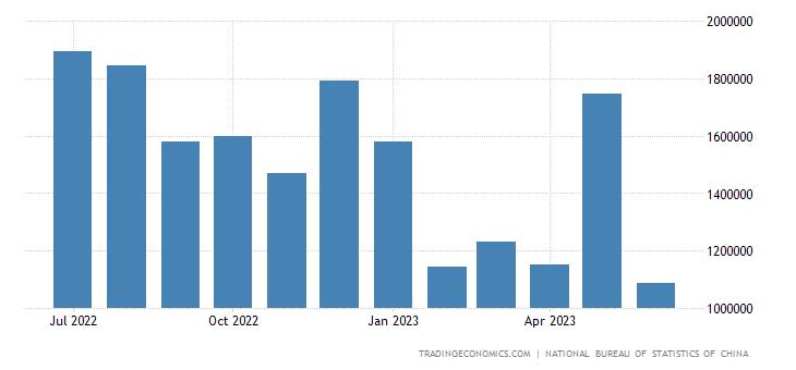 China Imports from Angola