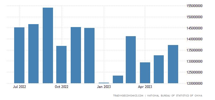 China Imports from APEC