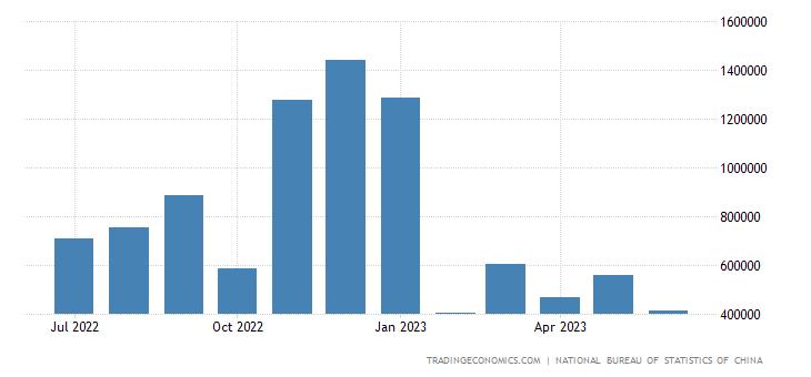 China Imports from Argentina
