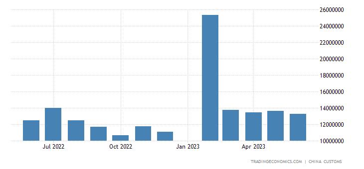 China Imports from Australia
