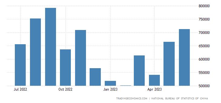 China Imports from Austria