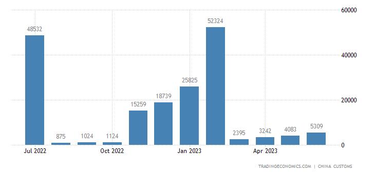 China Imports from Bahrain