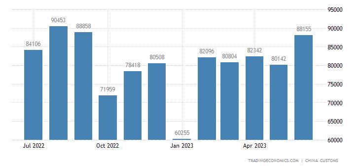 China Imports from Bangladesh
