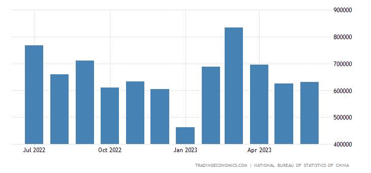 China Imports from Belgium