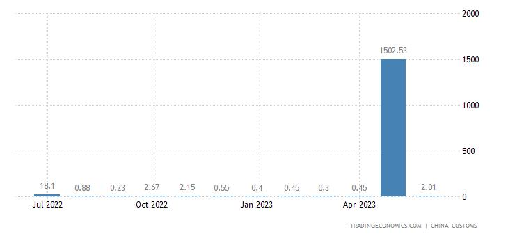 China Imports from Bhutan