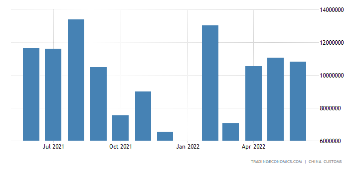 China Imports from Brazil