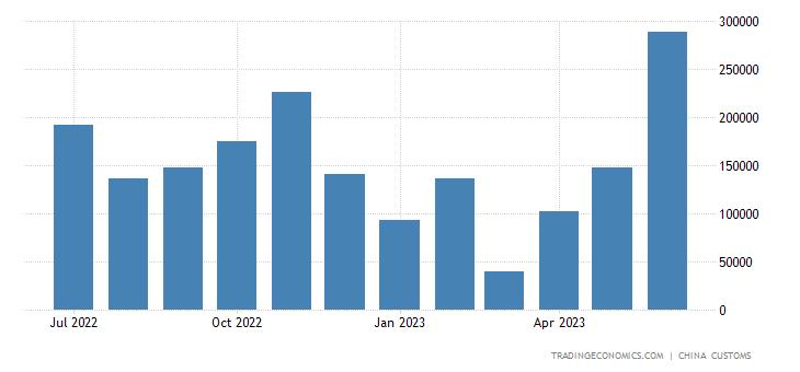 China Imports from Brunei