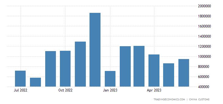 China Imports from Burman