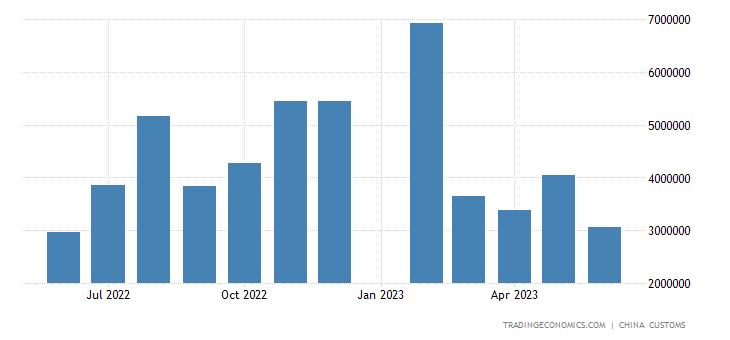 China Imports from Canada