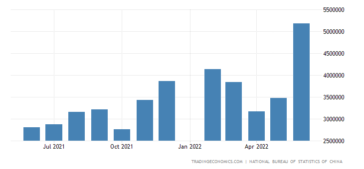 China Imports from Chile