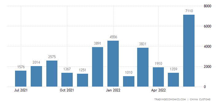 China Imports from Cyprus