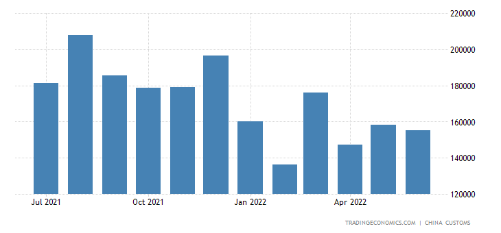 China Imports from Democratic Kampuchea