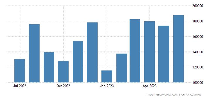 China Imports from Democratic Kampuchea