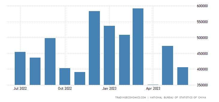 China Imports from Denmark