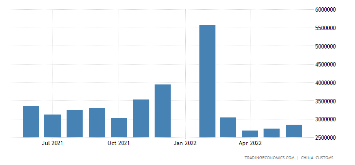 China Imports from France