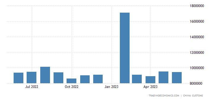 China Imports from Germany