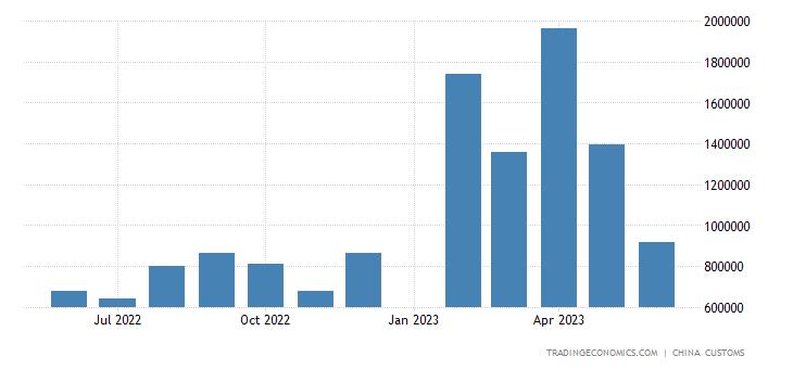 China Imports from Hong Kong