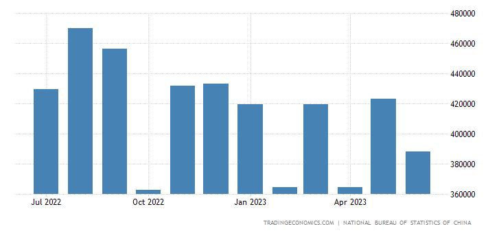 China Imports from Hungary