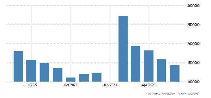 China Imports from India