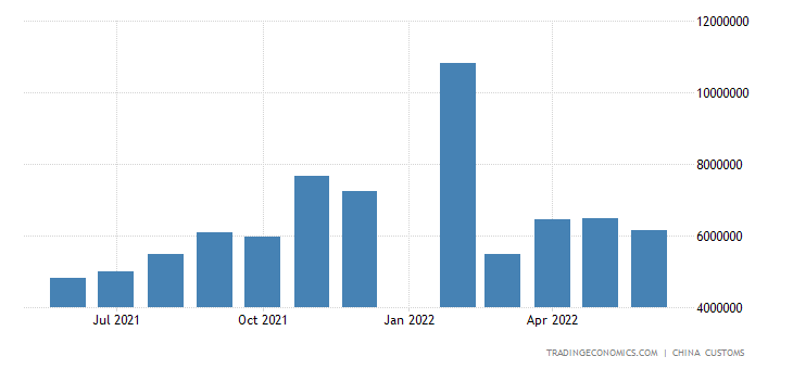 China Imports from Indonesia