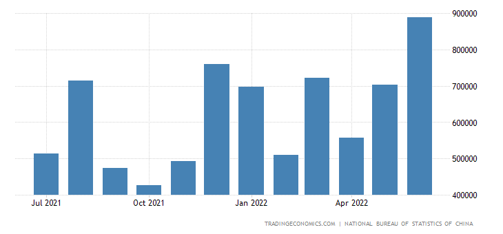 China Imports from Iran