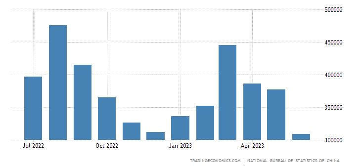 China Imports from Iran