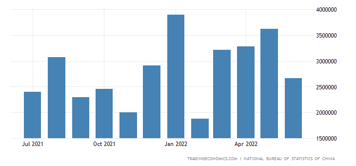 China Imports from Iraq