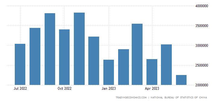 China Imports from Iraq