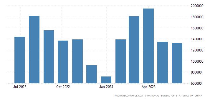 China Imports from Ireland