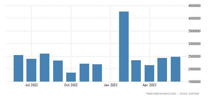 China Imports from Italy
