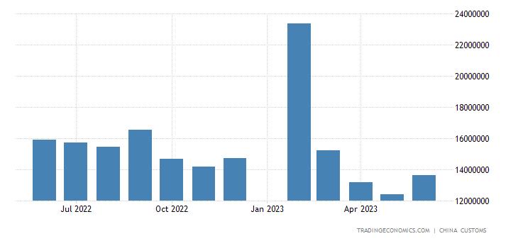 China Imports from Japan