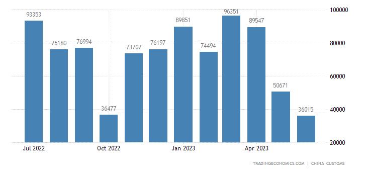 China Imports from Jordan