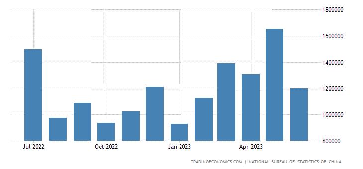 China Imports from Kazakhstan