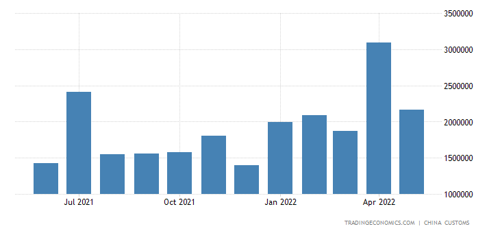 China Imports from Kuwait