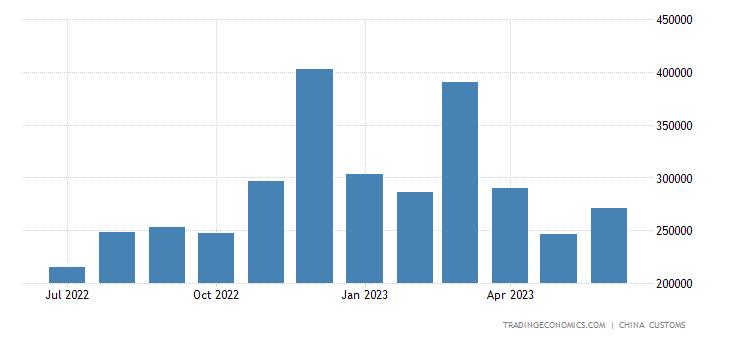 China Imports from Laos