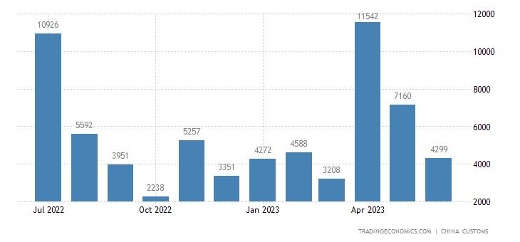China Imports from Lebanon
