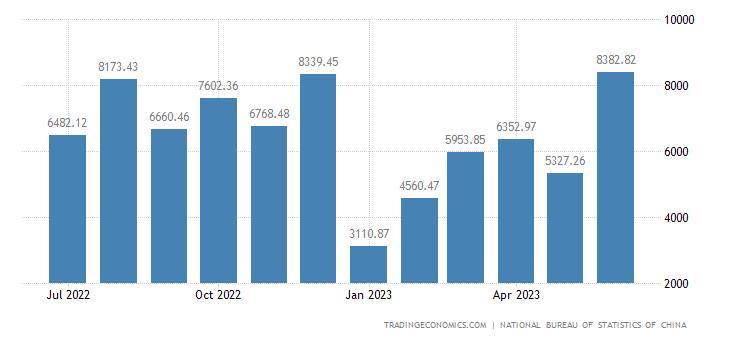 China Imports from Macau